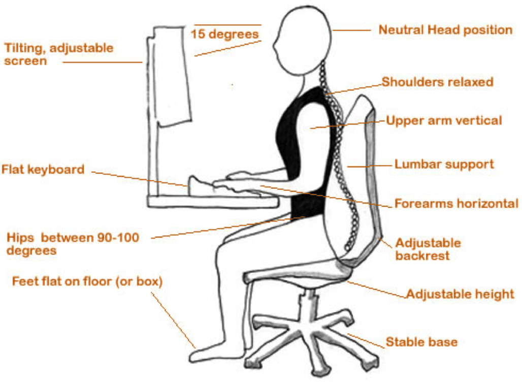 SMART Posture for Computer Work
